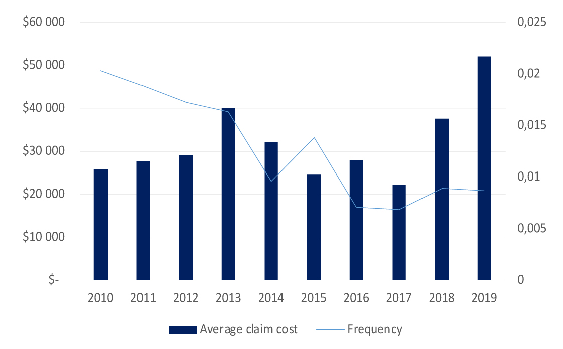 Image of graph average claim cost and frequency per year